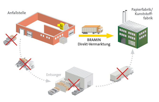 Grafik Direkt_Logistik